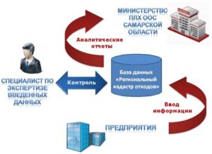 Схема кадастра отходов